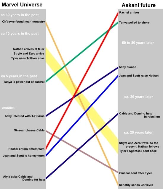 Time Travel Diagram